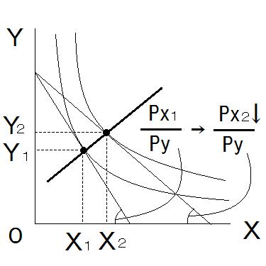1-5.価格の変化 – 経済学道場